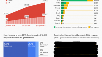 Photo of Google: We're Bombarded by Gov't Requests on User Data