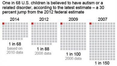 Photo of US Autism Estimate Rises to 1 in 68 Children