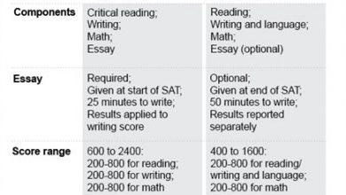 Photo of New SAT: What Will Those Questions Look Like?