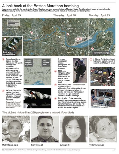 Detailed map of events and images of the victims (Courtesy of AP)