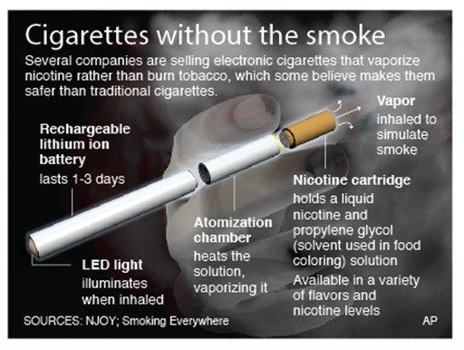 Graphic explains how electronic cigarettes work (AP Photo)