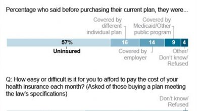 Photo of Poll: Many Still Struggle to Pay Health Premiums