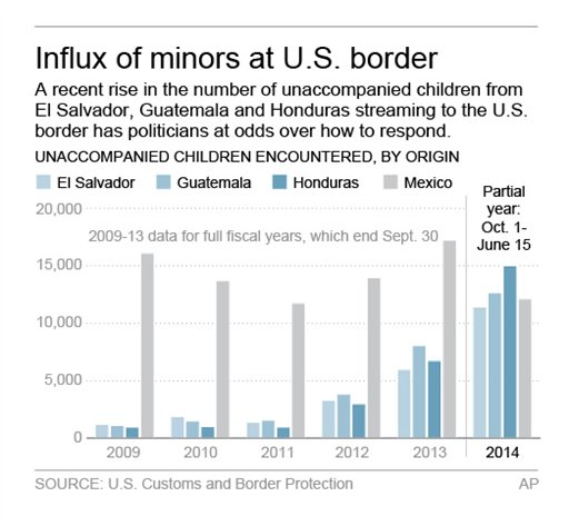 IMMIGRATION CHILDREN