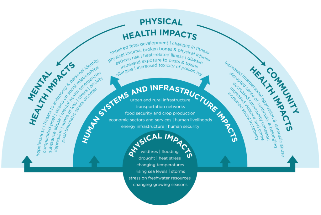 Linking the physical and psychological impacts of climate change. (Infographic by ecoAmerica)