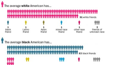 Photo of Three Quarters of Whites Don't Have Any Non-White Friends