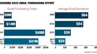 Photo of URGENT: Democratic Emails a Fundraising Bonanza