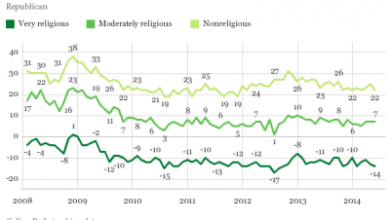 Photo of Religion Remains a Strong Marker of Political Identity in U.S.