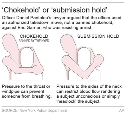 Graphic gives details on the chokehold.; 2c x 4 inches; 96.3 mm x 101 mm;