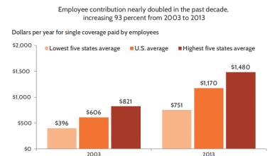Photo of Report: Workers 'Squeezed' by Health Insurance Costs
