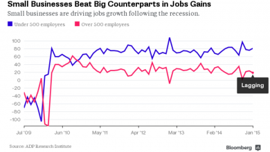 Photo of Small Businesses Are Going on a Hiring Binge