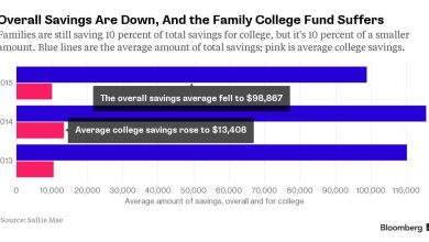 Photo of Middle-Class Families Shrink Their College Fund Contributions