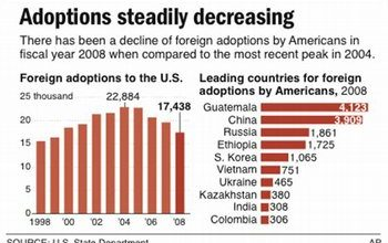 Photo of Foreign Adoptions by Americans Reach Lowest Mark Since 1982