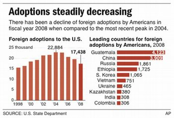 A graph on foreign adoptions by Americans from 2008. Levels have dropped since this. (AP)