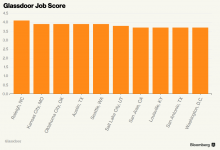 Photo of These Are the Best U.S. Cities for Jobs. (They May Surprise You)