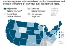 Photo of Higher Minimum-Wage Proposals Gain Ground on Both Coasts