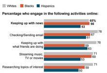 Photo of AP Poll: No Lag on Tech Use by Black, Hispanic Millennials
