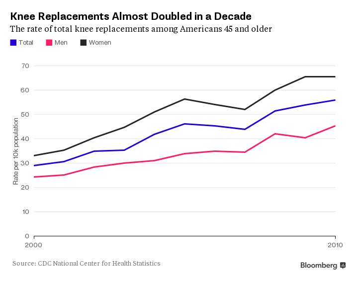 Photo of Older, Heavier Americans Fuel a $4 Billion Knee Replacement Market