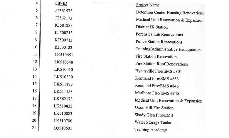 A list of proposed public safety projects in the fiscal 2017-22 capital improvement program /Courtesy of Prince George's County