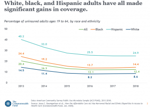 Blacks and Latinos in recent years have cut the racial gap in health care coverage. (Courtesy of The Commonwealth Fund)