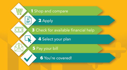 The six-step process for Marylanders to sign up for health insurance (Courtesy of Maryland Health Connection)