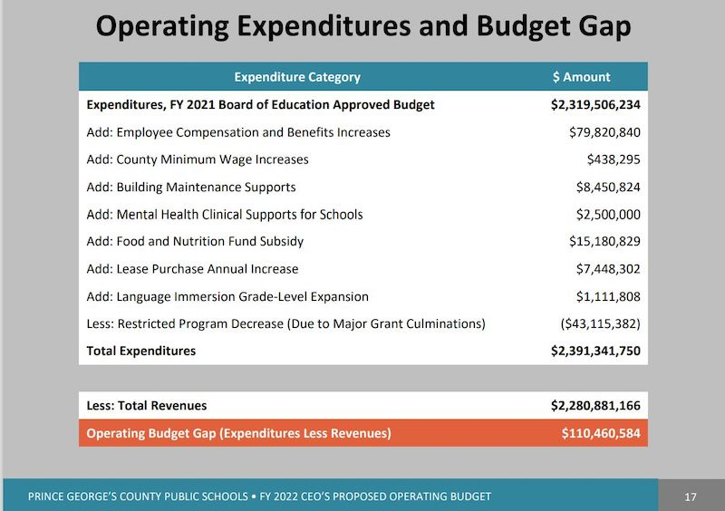 A summary of operating expenditures of the Prince George's County Public Schools' proposed $2.3 billion fiscal year 2022 budget (Courtesy of PGCPS)