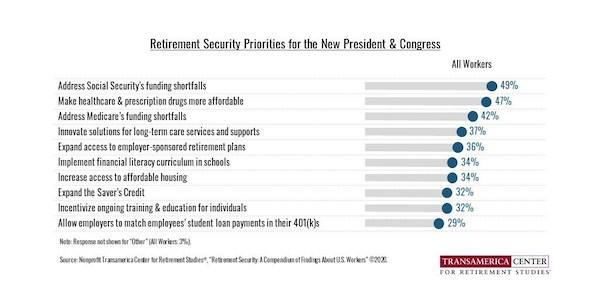 Courtesy of Transamerica Center for Retirement Studies